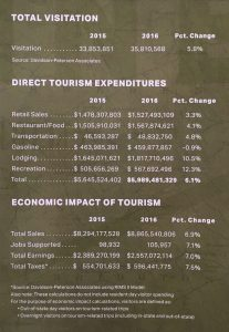 Data on Tourism